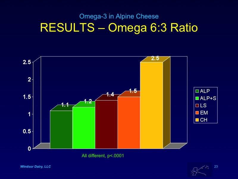 Alpine Cheese is Higher in Omega-3