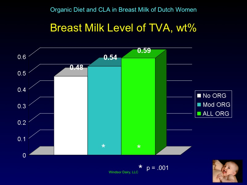 Organic Eating Dutch Mothers' Milk is Higher in CLA