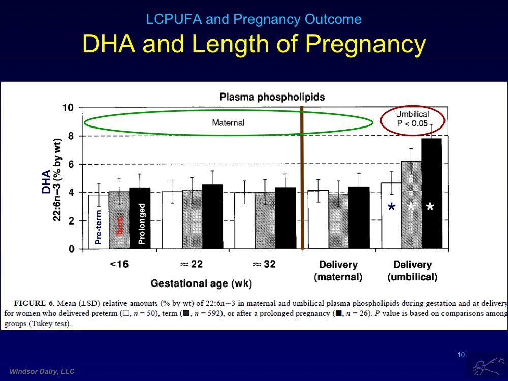 Long Chain PUFAs and Pregnancy Outcome