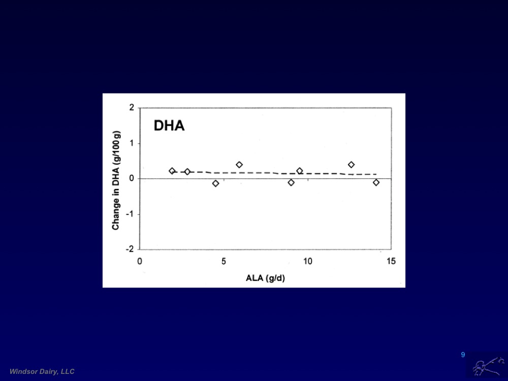 Omega 3 Conversion, Distribution, and Dose Response