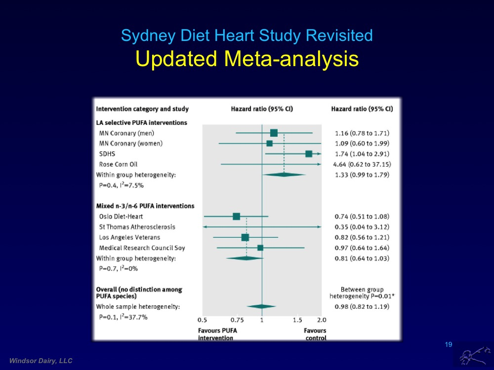 Data from Sydney Diet Heart Study of 1973 re-visited and re-analyzed