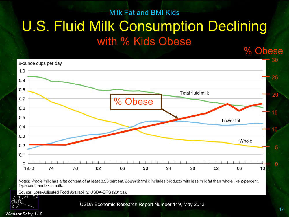 It has been assumed that if kids drink higher fat milk, they will be fatter