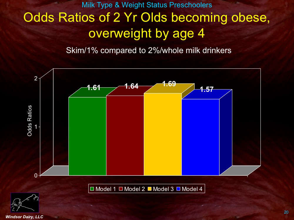 Are we feeding the right fat level milk to our kids?