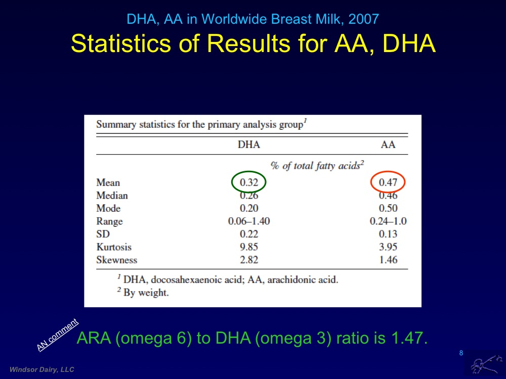 AA and DHA in Breast Milk Around the World: The Two Most Important Fatty Acids for Your Baby