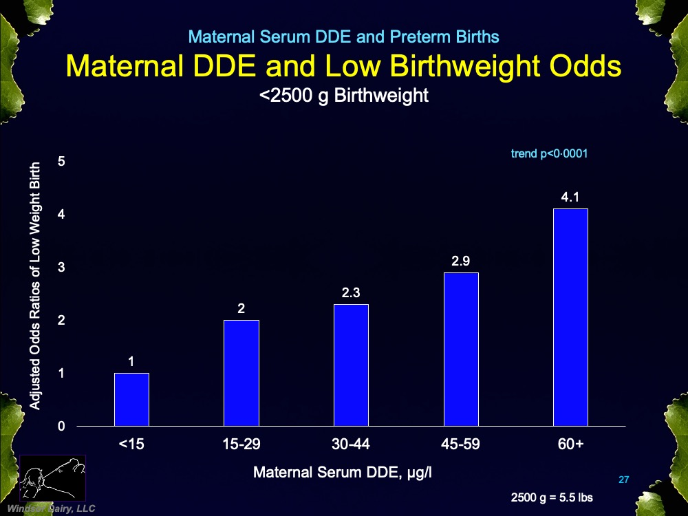 Maternal DDE and Preterm and Small Babies