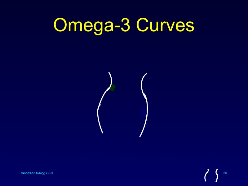 Human Female curves, babies, lactation and Omega-3 PUFAs - What is the connection?