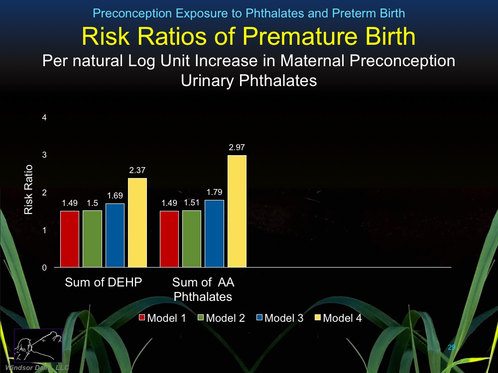Association of Parental Preconception Exposure to Phthalates and Phthalate Substitutes with Preterm Birth