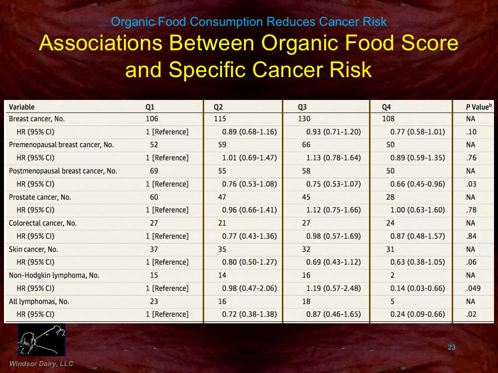 The French look at Cancer Risk Based on Organic vs Conventional Food Consumption – Interested in Results?